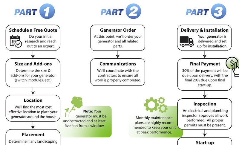 Buying a Home Generator: Full Installation Process Explained